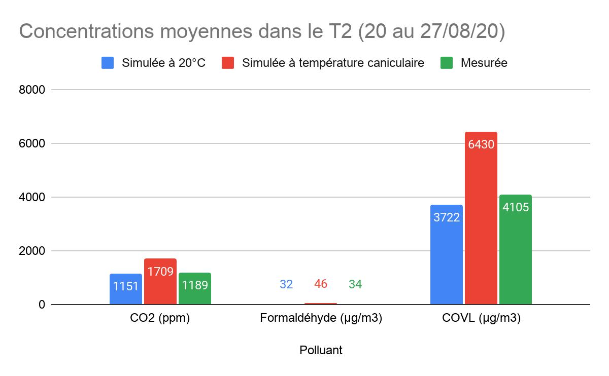 Graphique de la concentration moyenne de polluants dans un T2