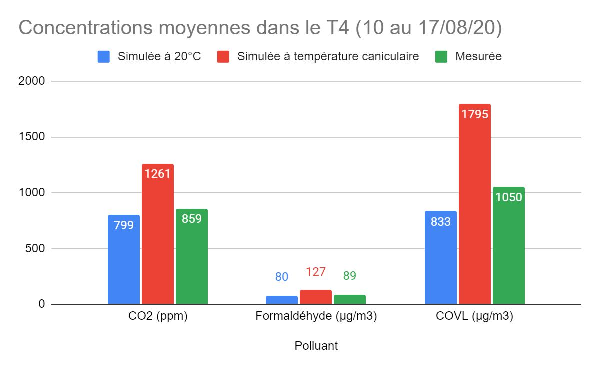 Graphique de la concentration moyenne de polluants dans un T4