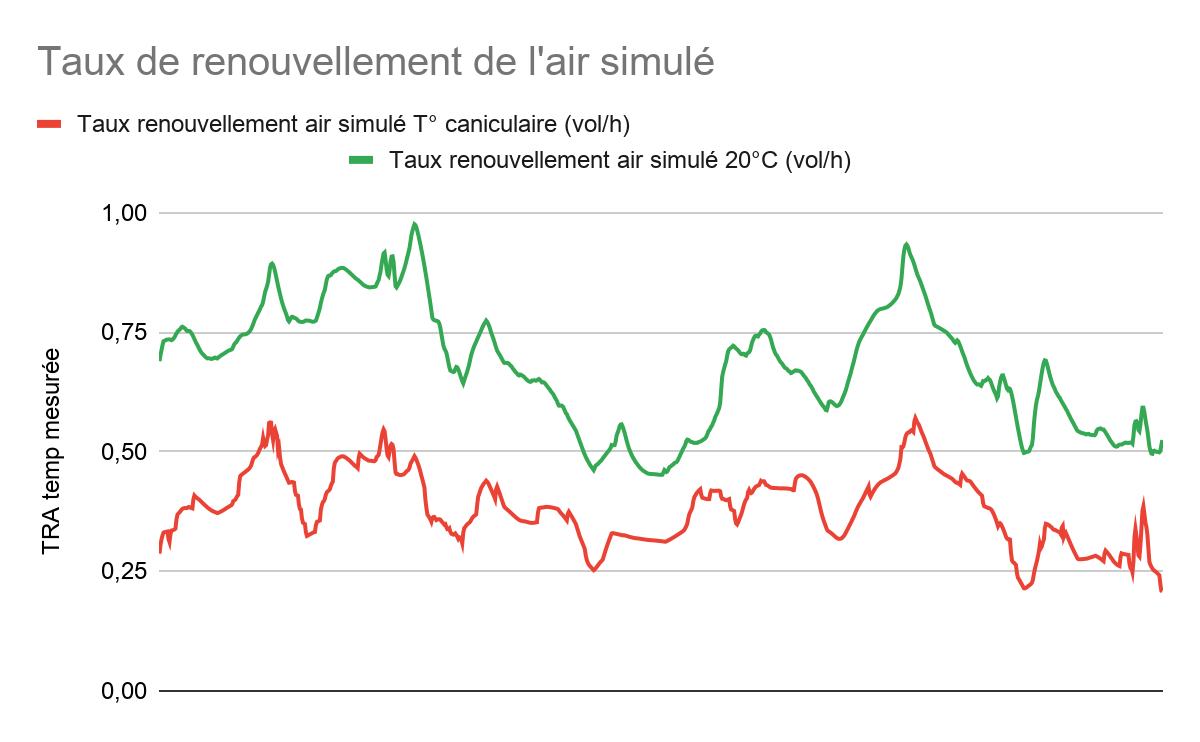 Graphique du taux de renouvellement de l'air simulé avec INDALO