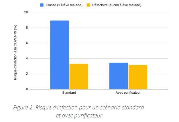 Graphique du risque d'infection dans une école pour un scénario standard et avec purificateur