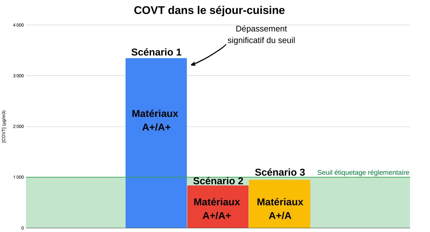 Graphique concentration moyenne des COVT dans le séjour-cuisine