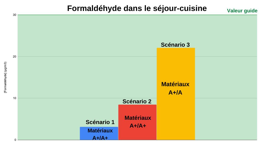 Graphique concentration moyenne du formaldéhyde dans le séjour-cuisine